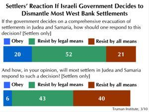 Settlers' Reaction If Israeli Government Decides To Dismantle Most West Bank Settlements
